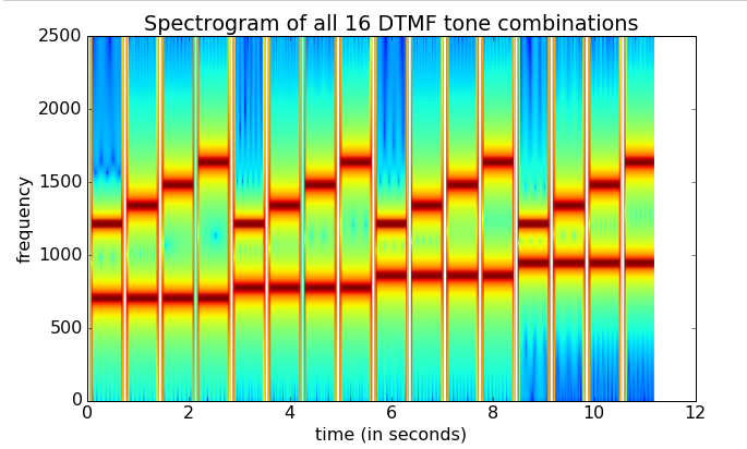 Spectogram of all 16 DTMF tone combinations.png